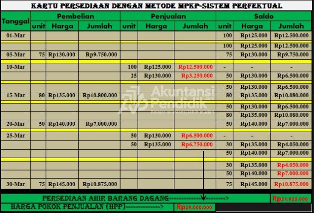 Kartu persediaan dengan metode MPKP