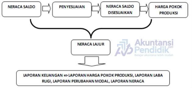 Peralatan Laporan Keuangan Perusahaan Manufaktur
