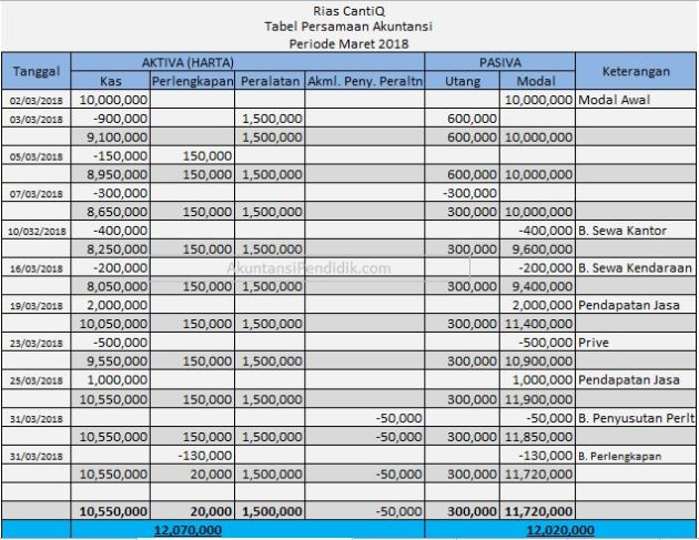 Tabel PDA perusahaan Jasa
