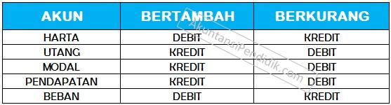 Cara menentukan debit dan kredit