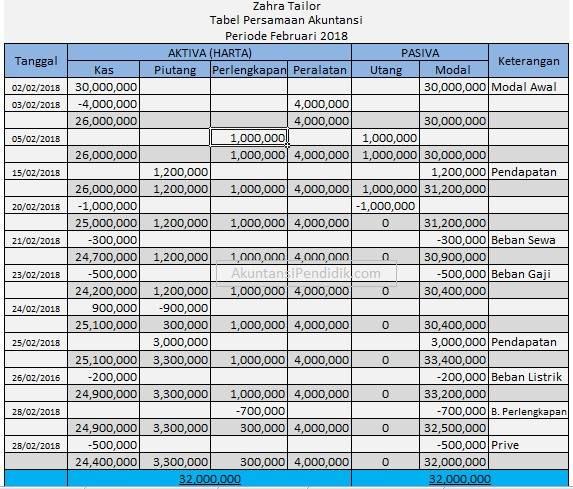 Tabel Persamaan Dasar Akuntansi