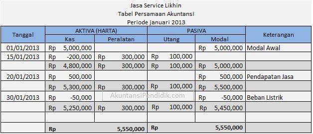 contoh tabel persamaan dasar akuntansi