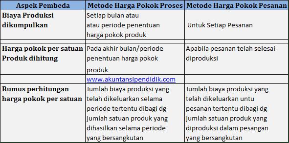 Metode harga pokok proses dan harga pokok pesanan