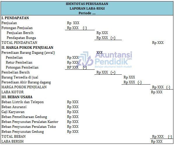 Bentuk Bentuk Laporan Keuangan Dalam Akuntansi Lengkap