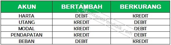 Analisis debit dan kredit