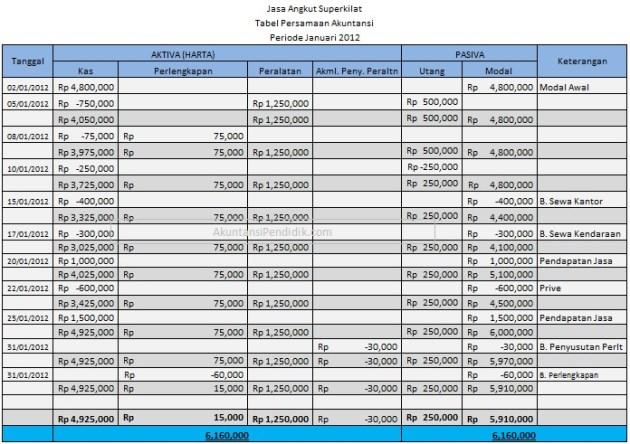 pembahasan soal tabel persamaan dasar akuntansi